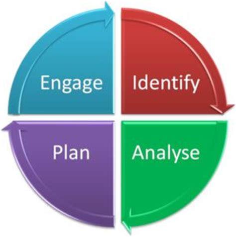 Creating a business plan harvard pdf